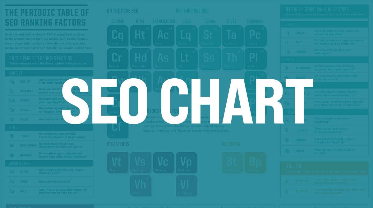 Fantastic SEO Chart